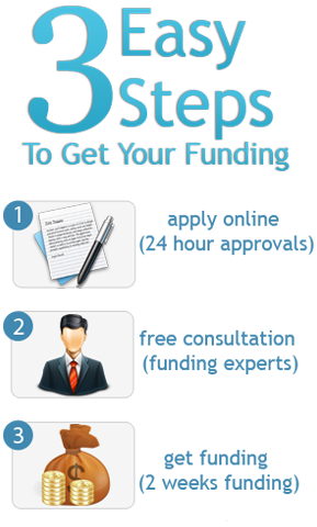 how to get funding for small business project